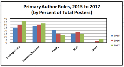 Primary Author Roles 2015-2017